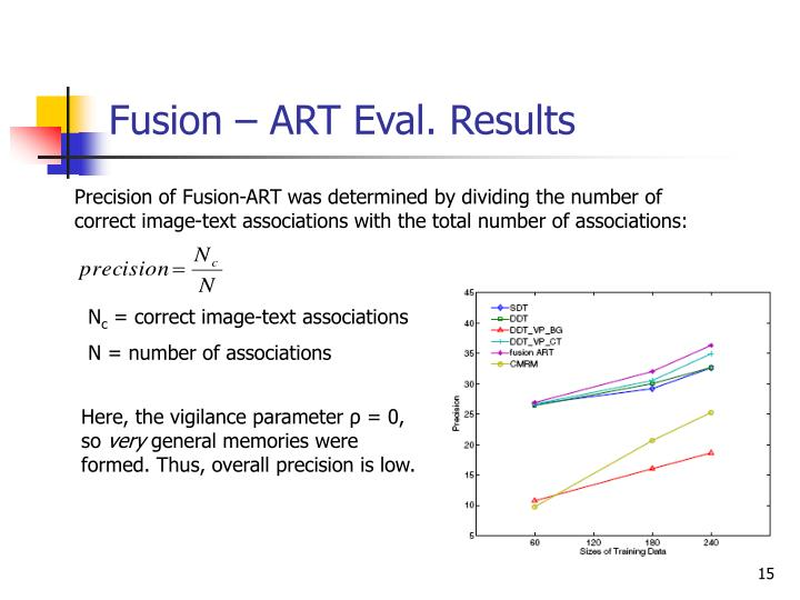 Fusion – ART Eval. Results