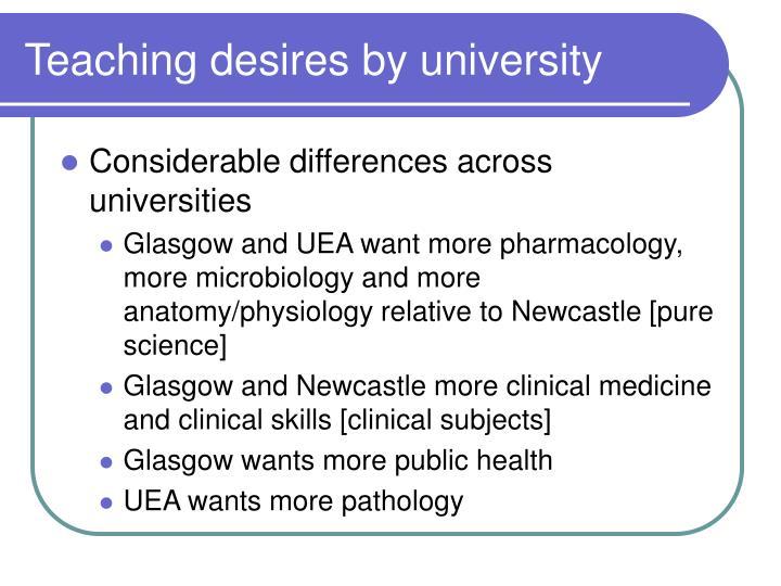Teaching desires by university