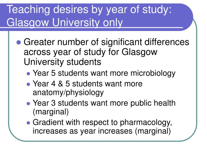 Teaching desires by year of study: