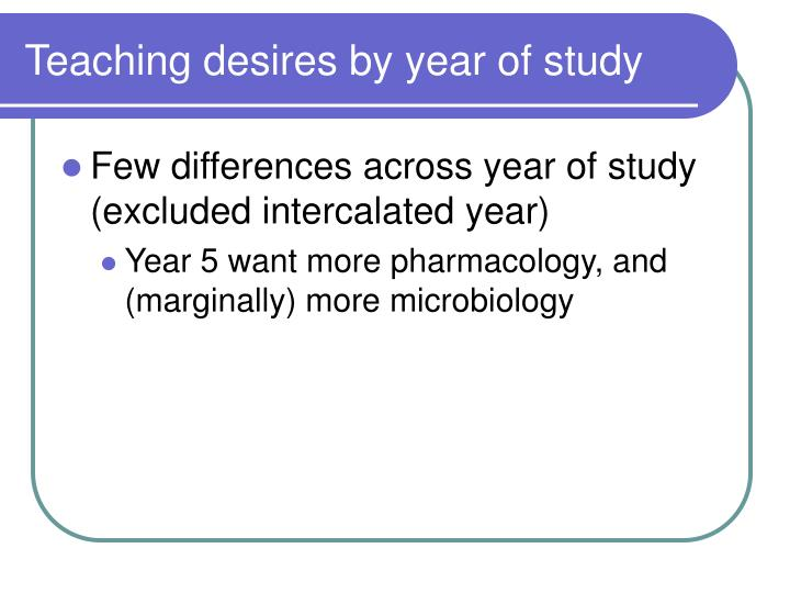 Teaching desires by year of study