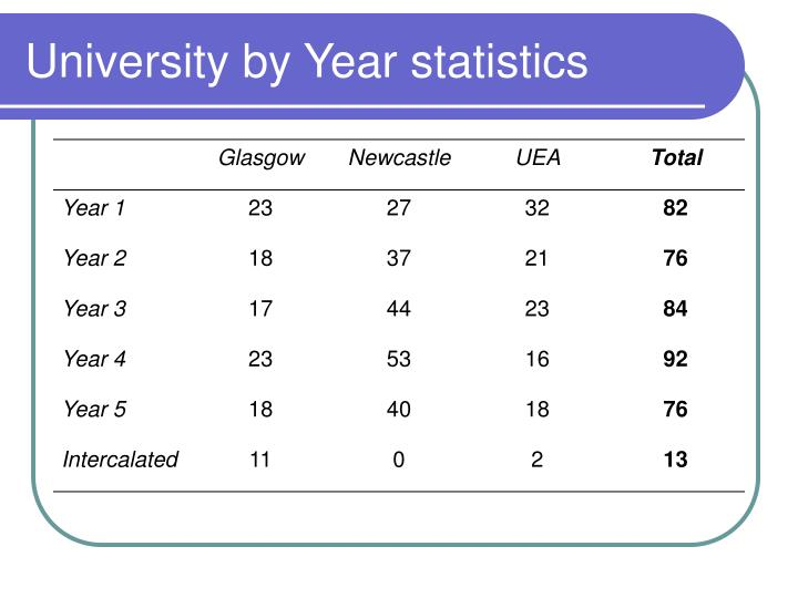 University by Year statistics