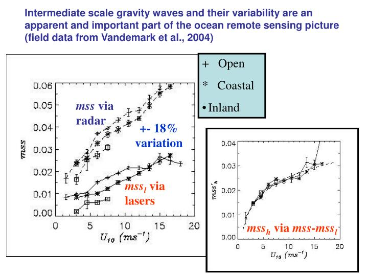 Intermediate scale gravity waves and their variability are an apparent and important part of the ocean remote sensing picture (field data from Vandemark et al., 2004)