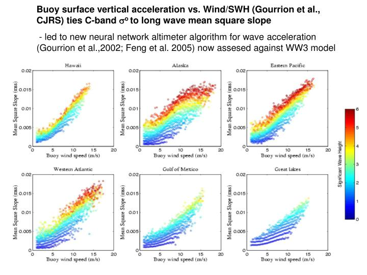 Buoy surface vertical acceleration vs. Wind/SWH (Gourrion et al., CJRS) ties C-band