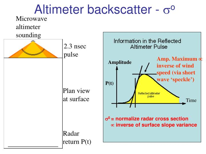 Altimeter backscatter -