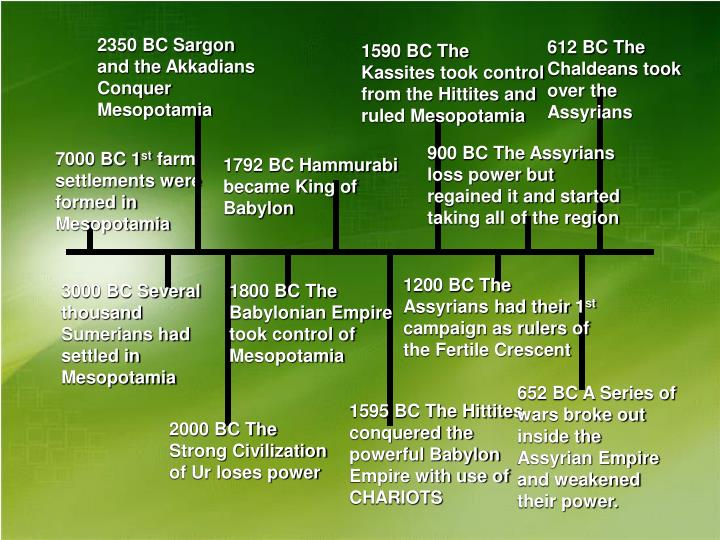 2350 BC Sargon and the