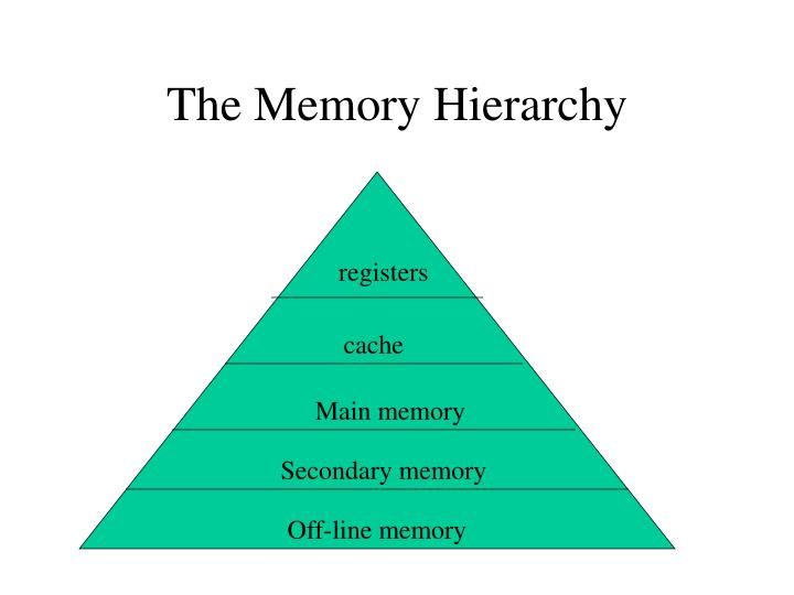 The Memory Hierarchy