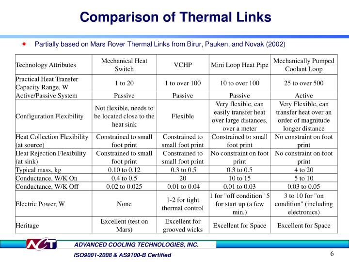 Comparison of Thermal Links