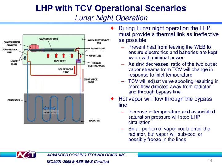 LHP with TCV Operational Scenarios