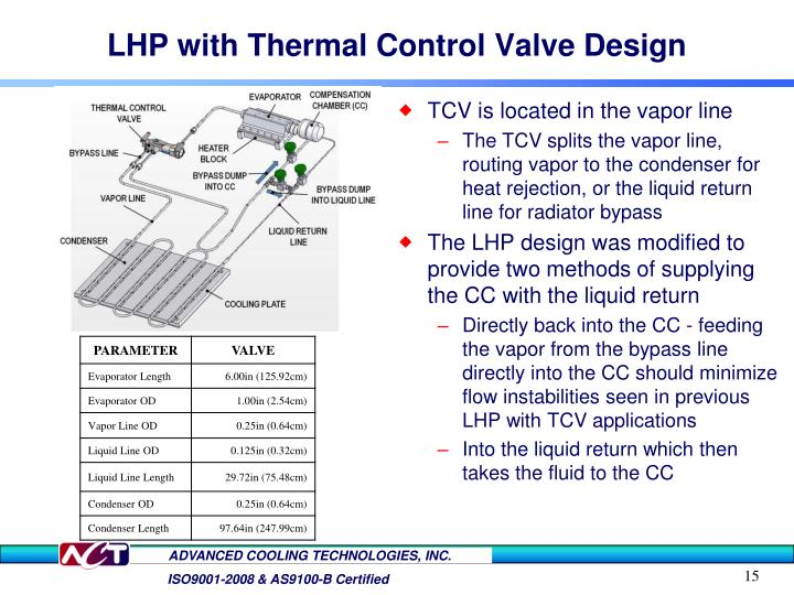 LHP with Thermal Control Valve Design