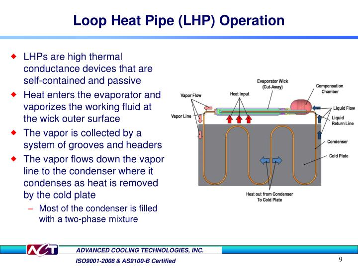 Loop Heat Pipe (LHP) Operation