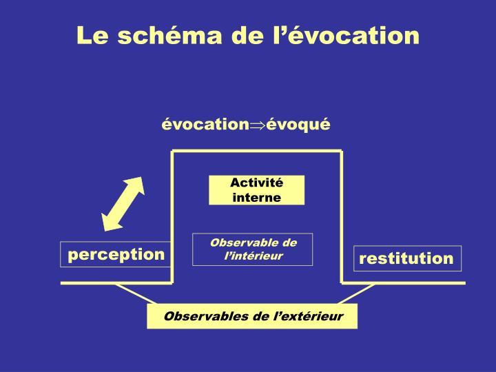 Le schéma de l'évocation