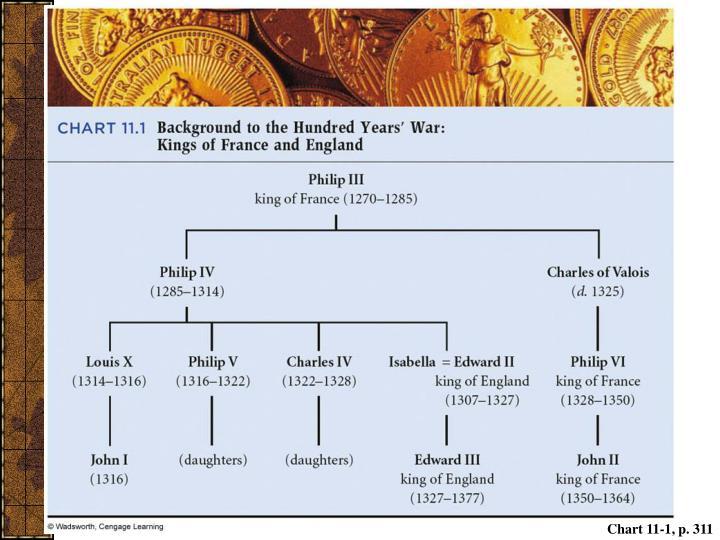 Chart 11-1, p. 311