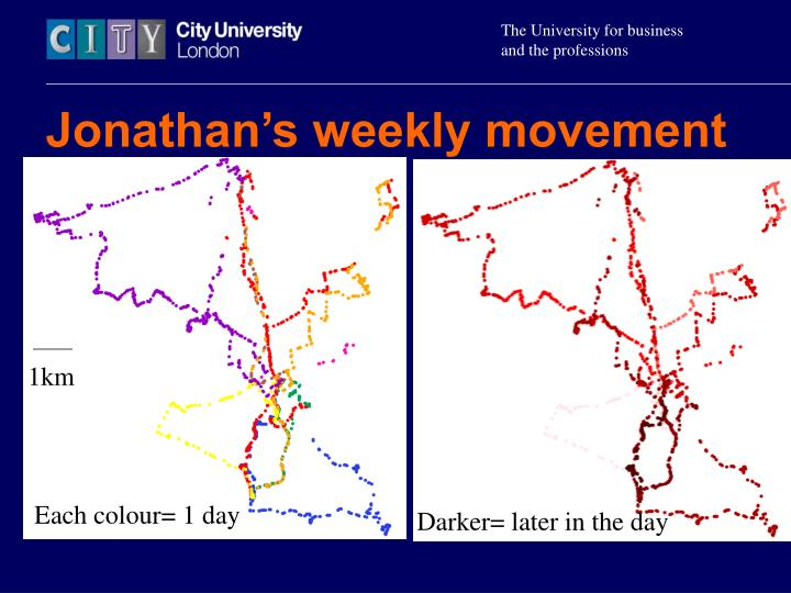 Jonathan's weekly movement