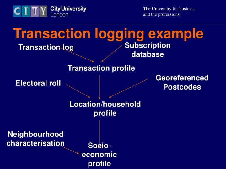 Transaction logging example