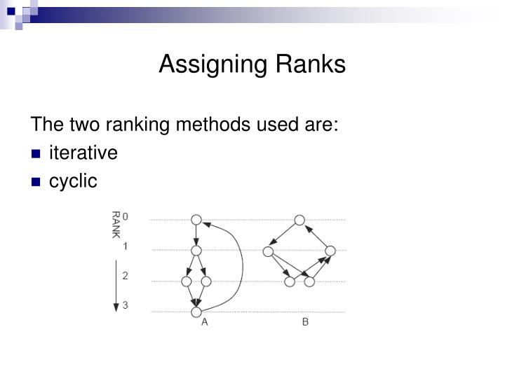 Assigning Ranks