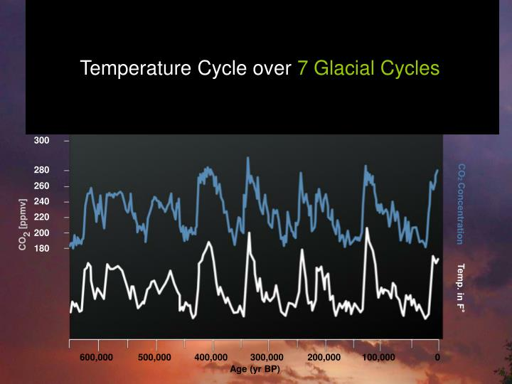 Temperature Cycle over