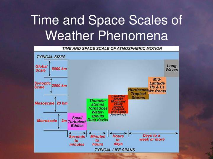Time and Space Scales of Weather Phenomena