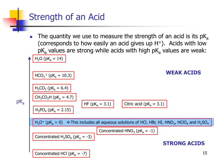 Strength of an Acid