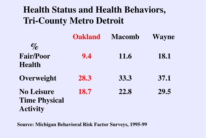 Health Status and Health Behaviors, Tri-County Metro Detroit