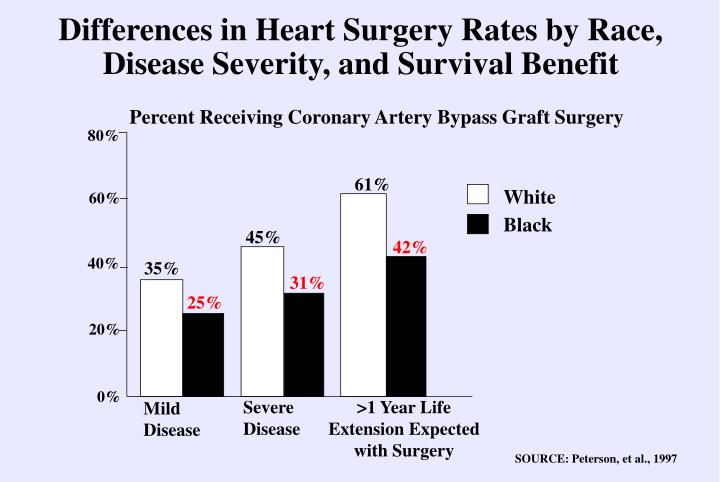 Differences in Heart Surgery Rates by Race,