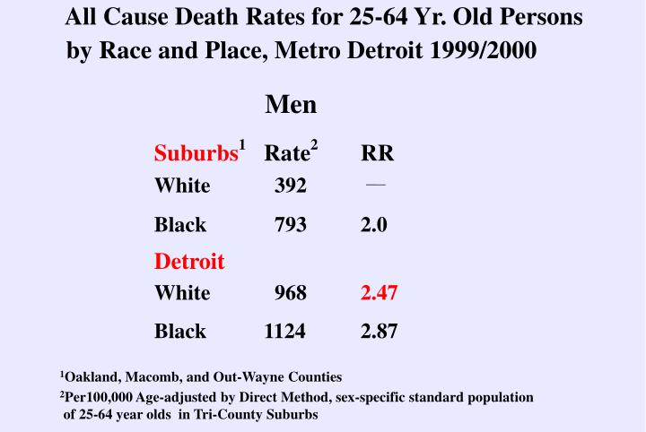 All Cause Death Rates for 25-64 Yr. Old Persons