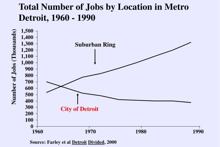 Total Number of Jobs by Location in Metro Detroit, 1960 - 1990