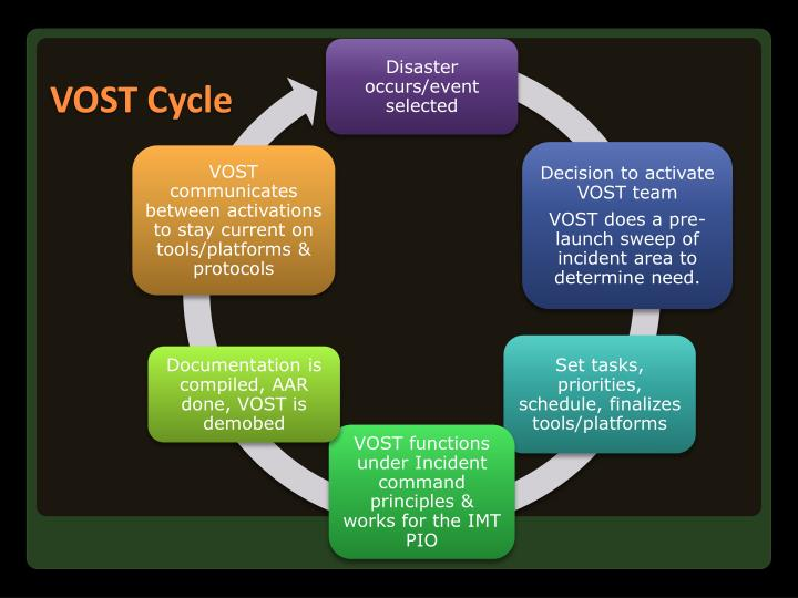 VOST Cycle