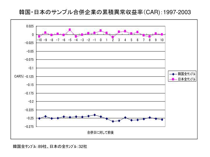 韓国・日本のサンプル合併企業の累積異常収益率(