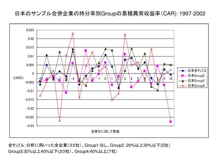 日本のサンプル合併企業の持分率別