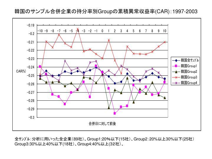 韓国のサンプル合併企業の持分率別