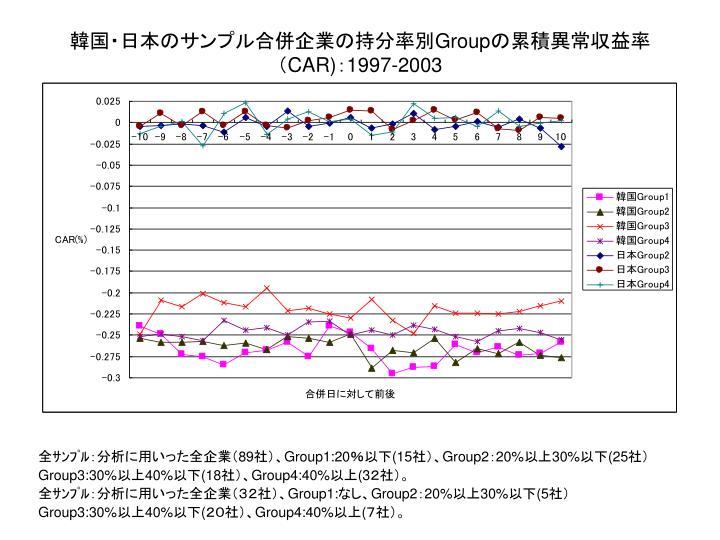 韓国・日本のサンプル合併企業の持分率別