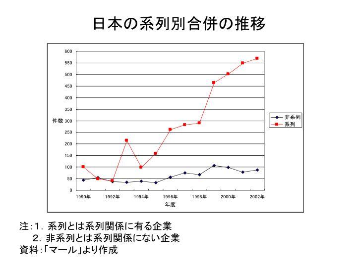日本の系列別合併の推移