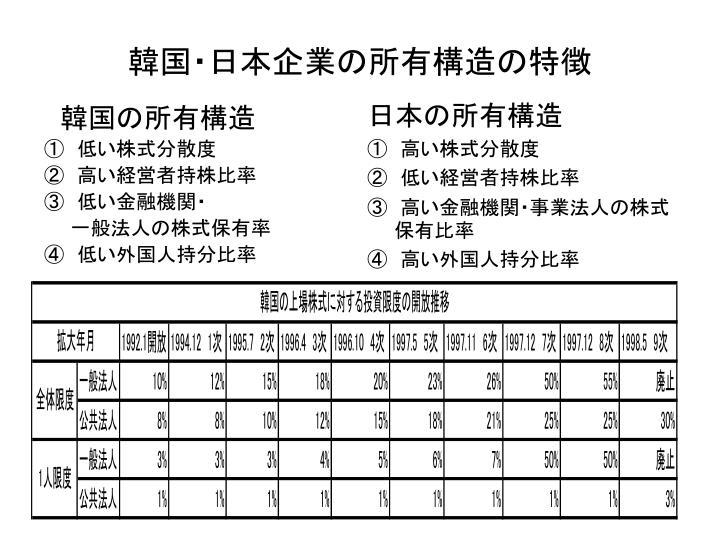 韓国・日本企業の所有構造の特徴
