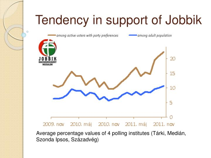 Tendency in support of jobbik