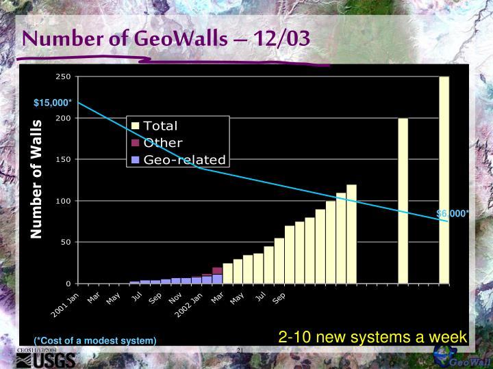 Number of GeoWalls – 12/03