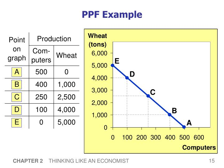 PPF Example