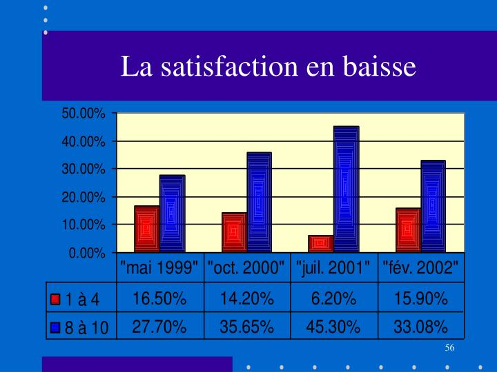 La satisfaction en baisse