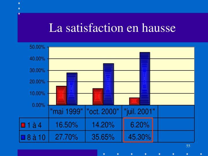 La satisfaction en hausse