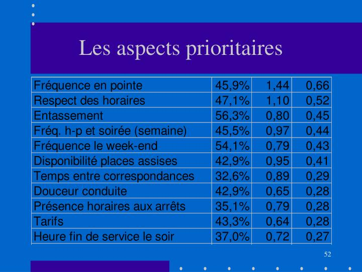 Les aspects prioritaires