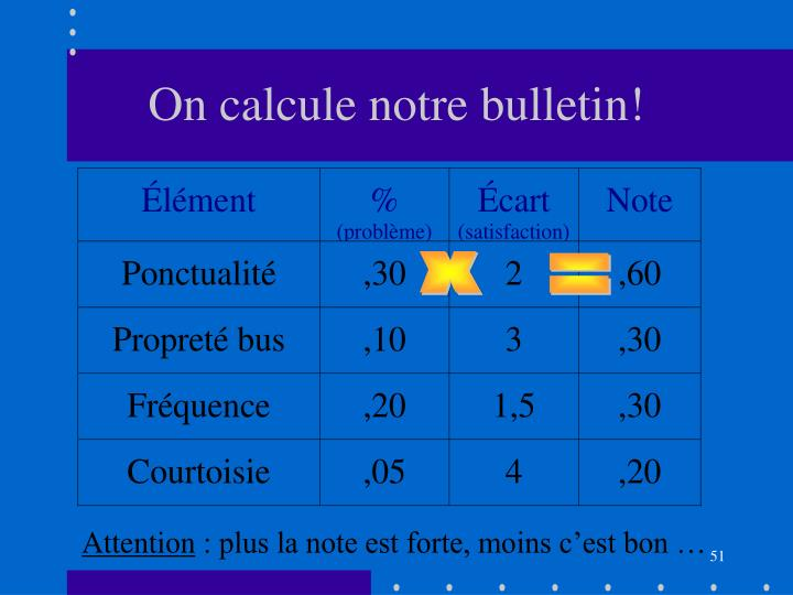 On calcule notre bulletin!