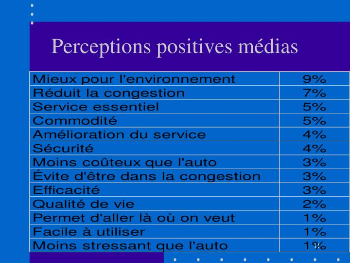Perceptions positives médias