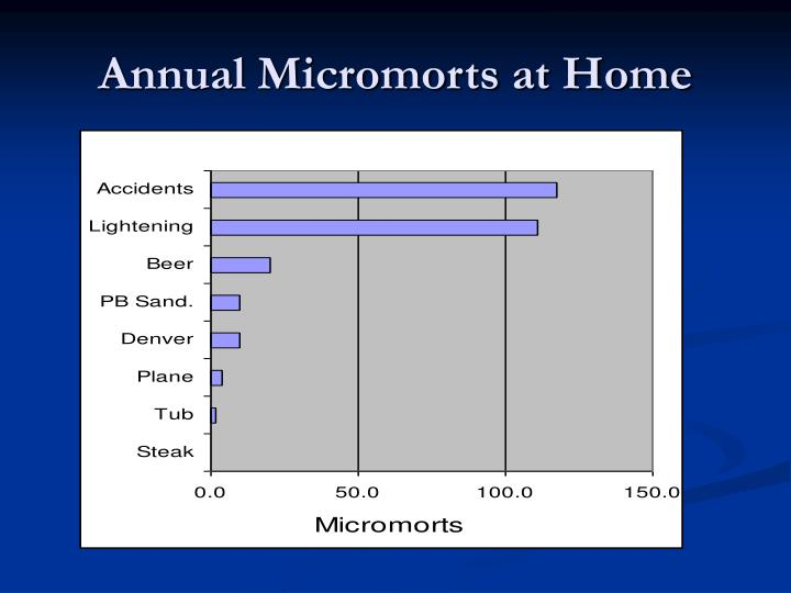 Annual Micromorts at Home