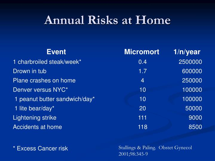Annual Risks at Home