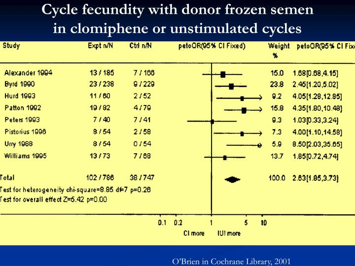 Cycle fecundity with donor frozen semen
