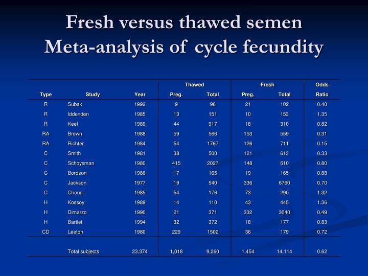 Fresh versus thawed semen