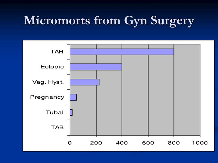 Micromorts from Gyn Surgery