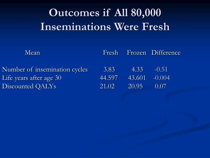 Outcomes if All 80,000 Inseminations Were Fresh