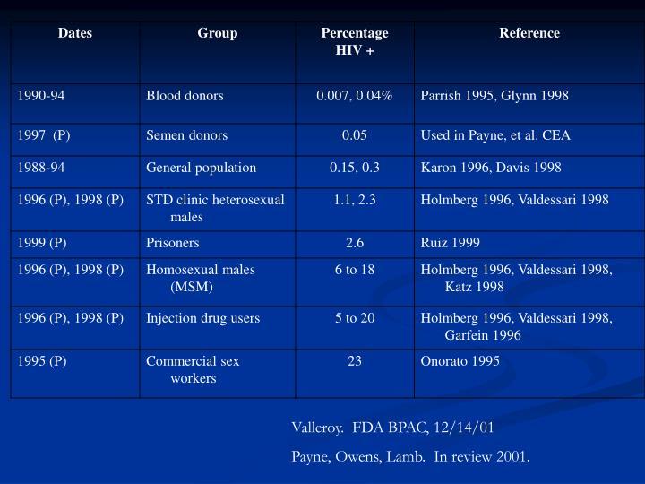 Valleroy.  FDA BPAC, 12/14/01