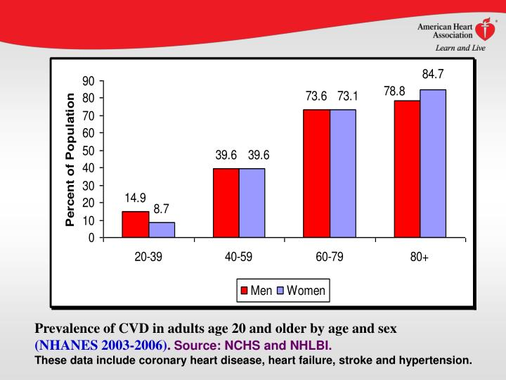 Prevalence of CVD in adults age 20 and older by age and sex