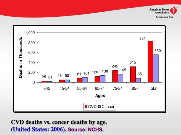 CVD deaths vs. cancer deaths by age.